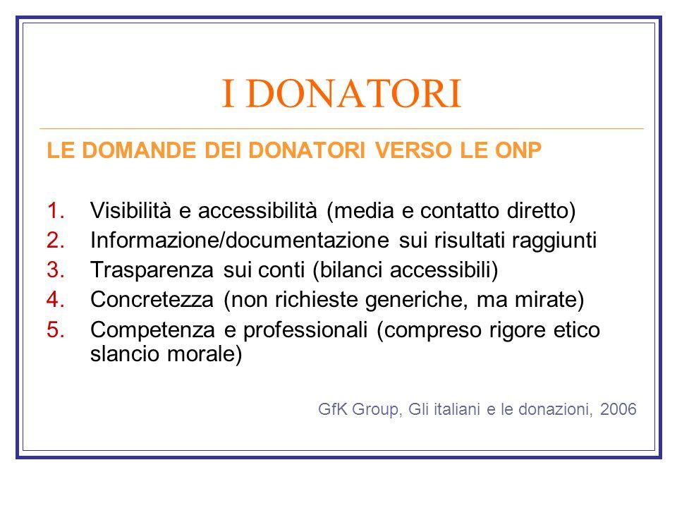 I DONATORI LE DOMANDE DEI DONATORI VERSO LE ONP 1.Visibilità e accessibilità (media e contatto diretto) 2.Informazione/documentazione sui risultati raggiunti 3.Trasparenza sui conti (bilanci accessibili) 4.Concretezza (non richieste generiche, ma mirate) 5.Competenza e professionali (compreso rigore etico slancio morale) GfK Group, Gli italiani e le donazioni, 2006
