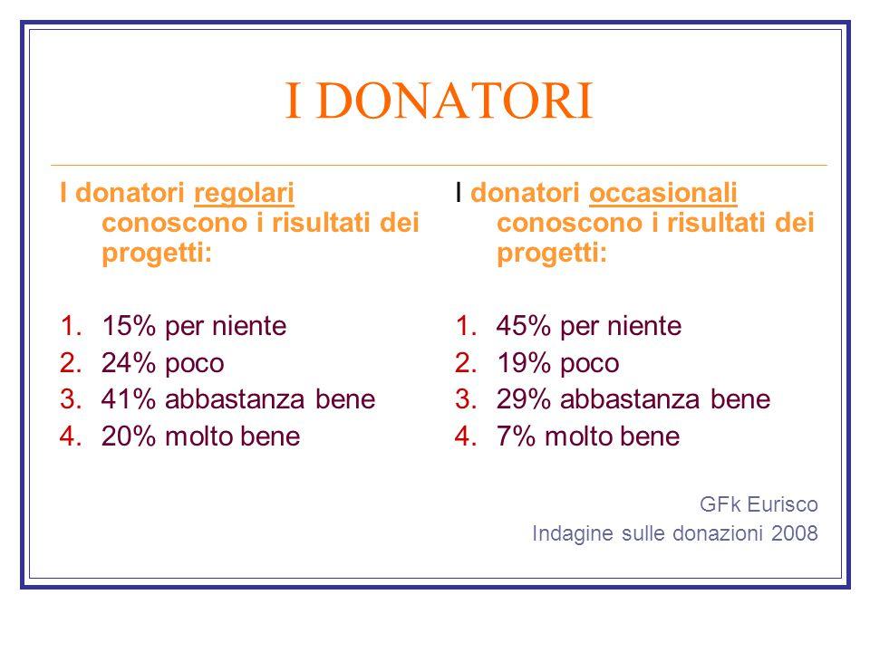 I DONATORI I donatori regolari conoscono i risultati dei progetti: 1.15% per niente 2.24% poco 3.41% abbastanza bene 4.20% molto bene I donatori occasionali conoscono i risultati dei progetti: 1.45% per niente 2.19% poco 3.29% abbastanza bene 4.7% molto bene GFk Eurisco Indagine sulle donazioni 2008