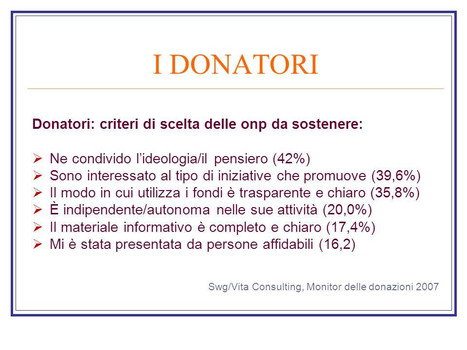 I DONATORI Donatori: criteri di scelta delle onp da sostenere:  Ne condivido l'ideologia/il pensiero (42%)  Sono interessato al tipo di iniziative che promuove (39,6%)  Il modo in cui utilizza i fondi è trasparente e chiaro (35,8%)  È indipendente/autonoma nelle sue attività (20,0%)  Il materiale informativo è completo e chiaro (17,4%)  Mi è stata presentata da persone affidabili (16,2) Swg/Vita Consulting, Monitor delle donazioni 2007