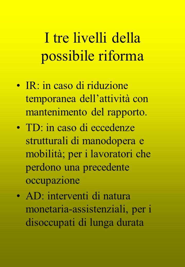 I tre livelli della possibile riforma IR: in caso di riduzione temporanea dell'attività con mantenimento del rapporto. TD: in caso di eccedenze strutt