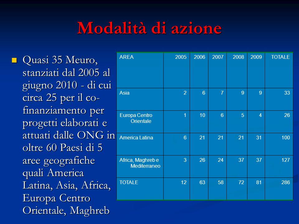 Modalità di azione Quasi 35 Meuro, stanziati dal 2005 al giugno 2010 - di cui circa 25 per il co- finanziamento per progetti elaborati e attuati dalle