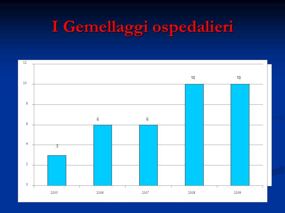 I Gemellaggi ospedalieri 3 66 10 0 2 4 6 8 12 20052006200720082009