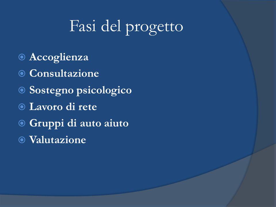 Fasi del progetto  Accoglienza  Consultazione  Sostegno psicologico  Lavoro di rete  Gruppi di auto aiuto  Valutazione
