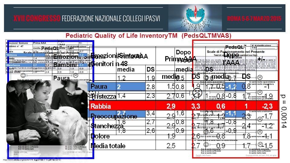 Pediatric Quality of Life InventoryTM (PedsQLTMVAS) p = 0,0014 http://www.pedsql.org/score.html (aggiornato il 14 gennaio 2010) Emozioni/ Sintomi Bamb