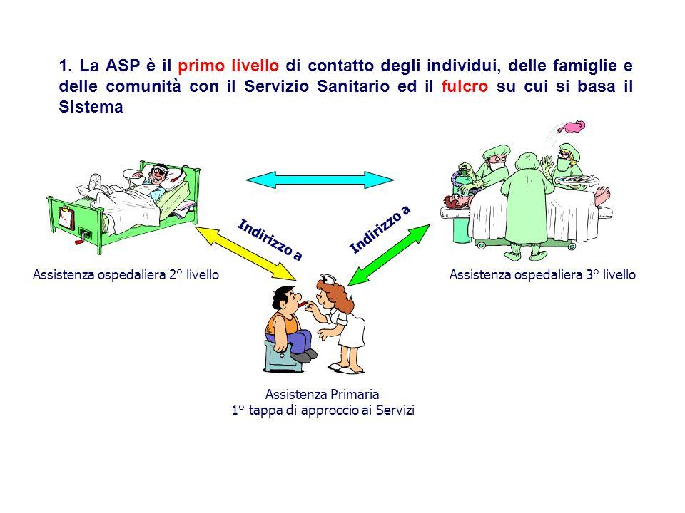 1. La ASP è il primo livello di contatto degli individui, delle famiglie e delle comunità con il Servizio Sanitario ed il fulcro su cui si basa il Sis
