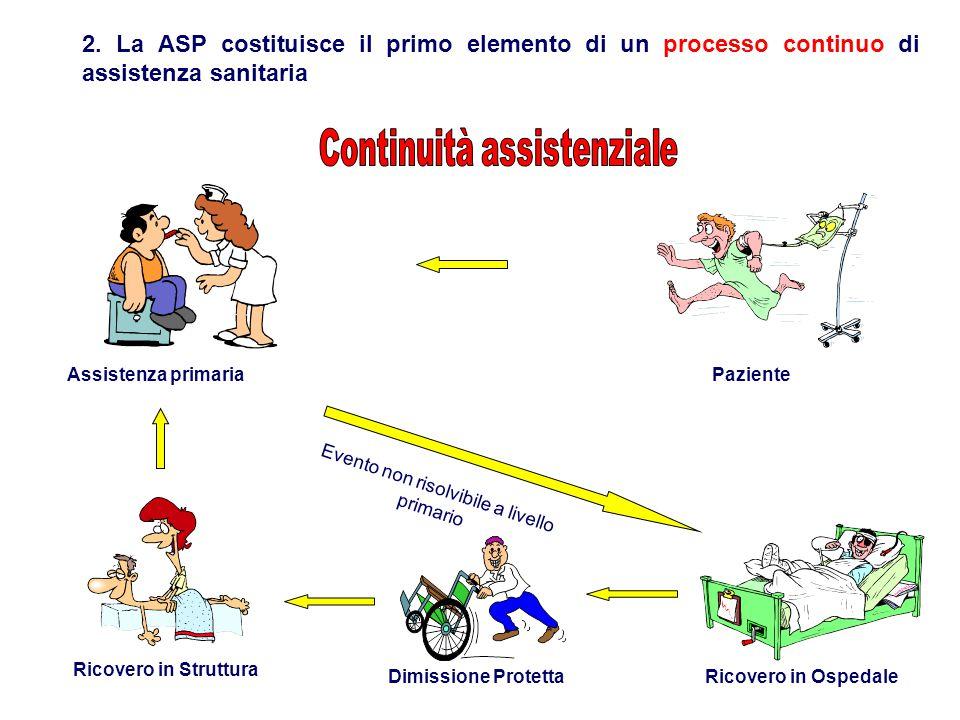 PazienteAssistenza primaria Ricovero in OspedaleDimissione Protetta Ricovero in Struttura Evento non risolvibile a livello primario 2. La ASP costitui