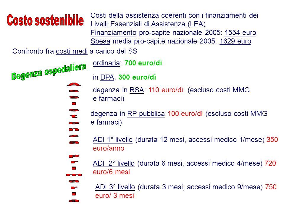 Confronto fra costi medi a carico del SS in DPA: 300 euro/dì degenza in RSA: 110 euro/dì (escluso costi MMG e farmaci) degenza in RP pubblica 100 euro