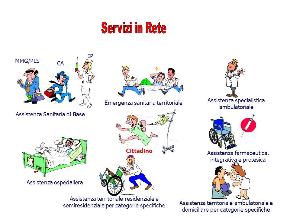 Assistenza Sanitaria di Base Assistenza specialistica ambulatoriale Assistenza farmaceutica, integrativa e protesica Assistenza territoriale ambulator