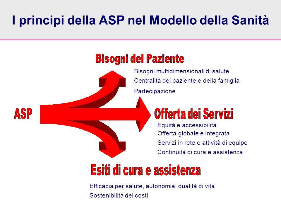 I principi della ASP nel Modello della Sanità Centralità del paziente e della famiglia Bisogni multidimensionali di salute Offerta globale e integrata