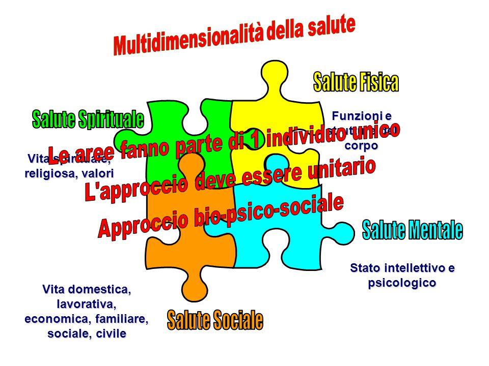 Stato intellettivo e psicologico Funzioni e strutture del corpo Vita domestica, lavorativa, economica, familiare, sociale, civile Vita spirituale, rel