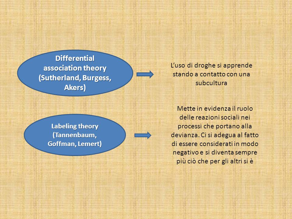 Differential association theory (Sutherland, Burgess, Akers) Labeling theory (Tannenbaum, Goffman, Lemert) L'uso di droghe si apprende stando a contat