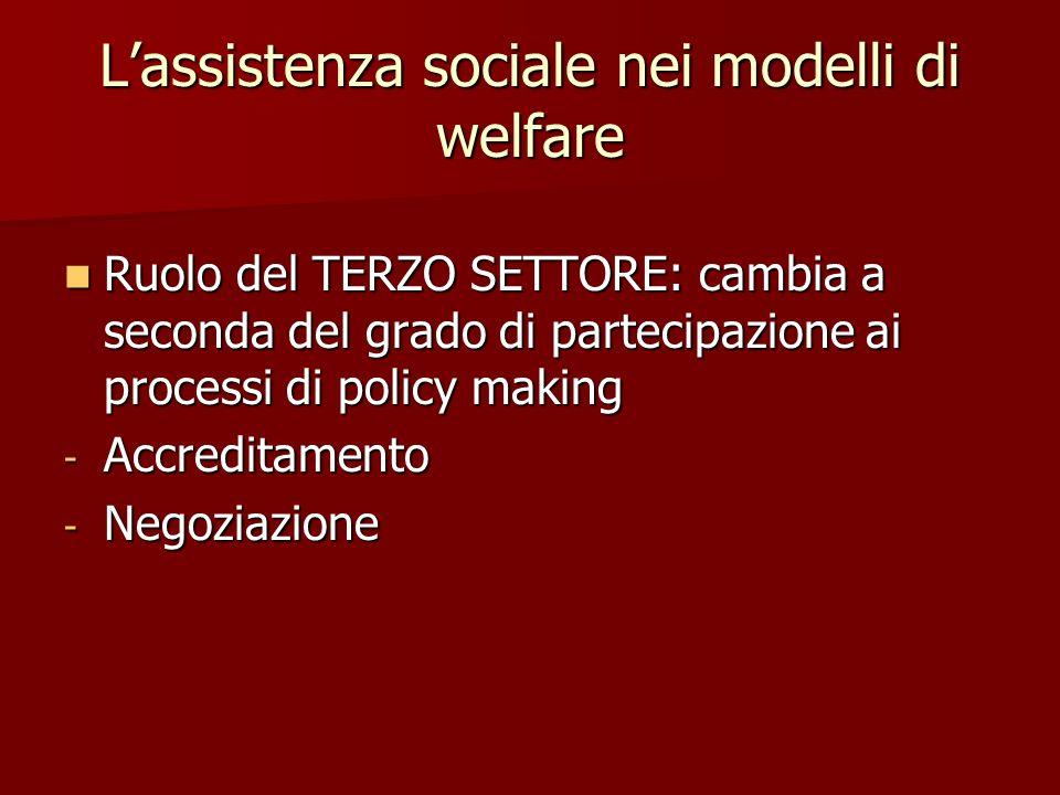 L'assistenza sociale nei modelli di welfare Ruolo del TERZO SETTORE: cambia a seconda del grado di partecipazione ai processi di policy making Ruolo del TERZO SETTORE: cambia a seconda del grado di partecipazione ai processi di policy making - Accreditamento - Negoziazione