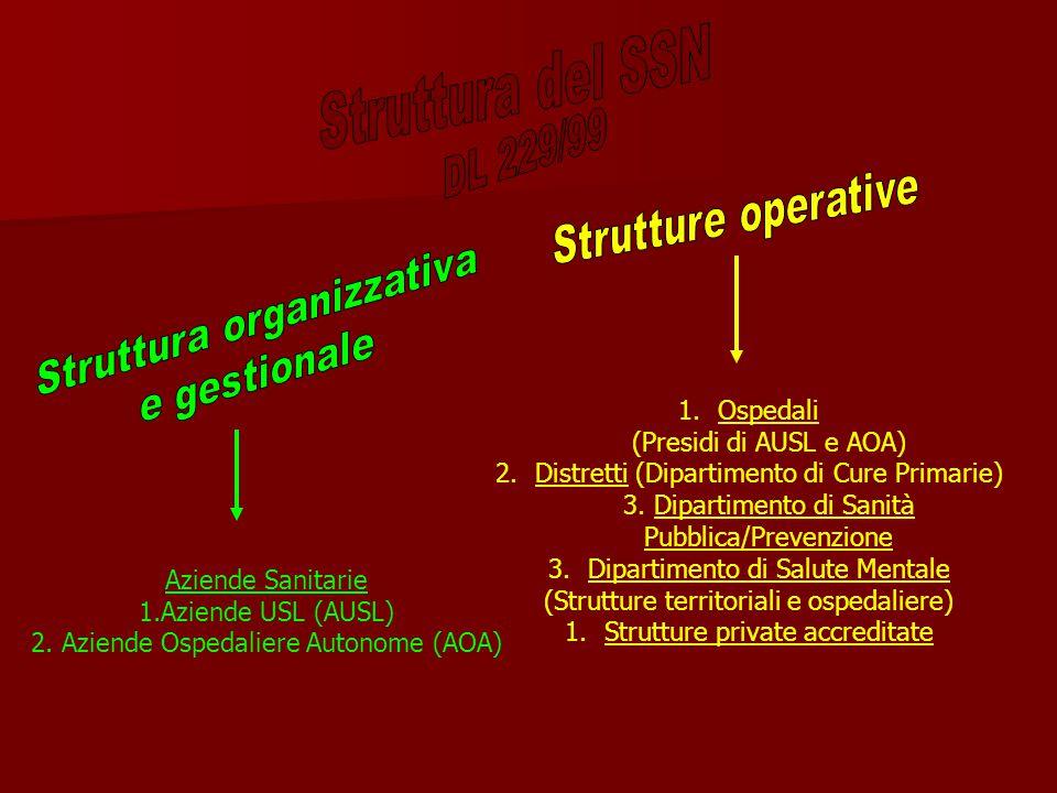 Aziende Sanitarie 1.Aziende USL (AUSL) 2.