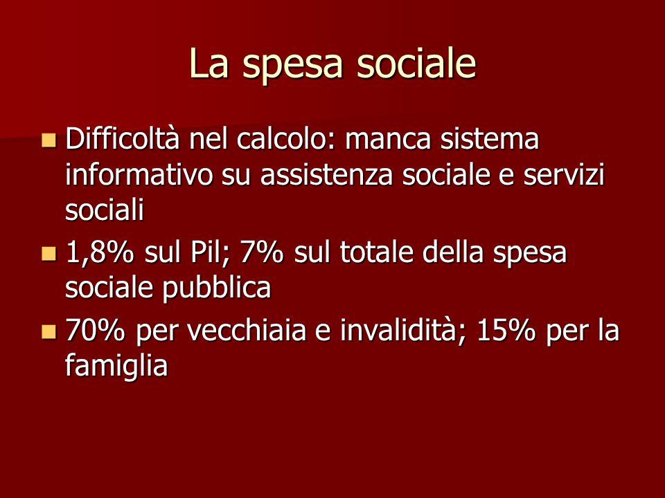 La spesa sociale Difficoltà nel calcolo: manca sistema informativo su assistenza sociale e servizi sociali Difficoltà nel calcolo: manca sistema informativo su assistenza sociale e servizi sociali 1,8% sul Pil; 7% sul totale della spesa sociale pubblica 1,8% sul Pil; 7% sul totale della spesa sociale pubblica 70% per vecchiaia e invalidità; 15% per la famiglia 70% per vecchiaia e invalidità; 15% per la famiglia