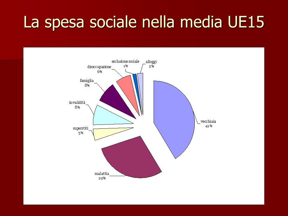 La spesa sociale nella media UE15