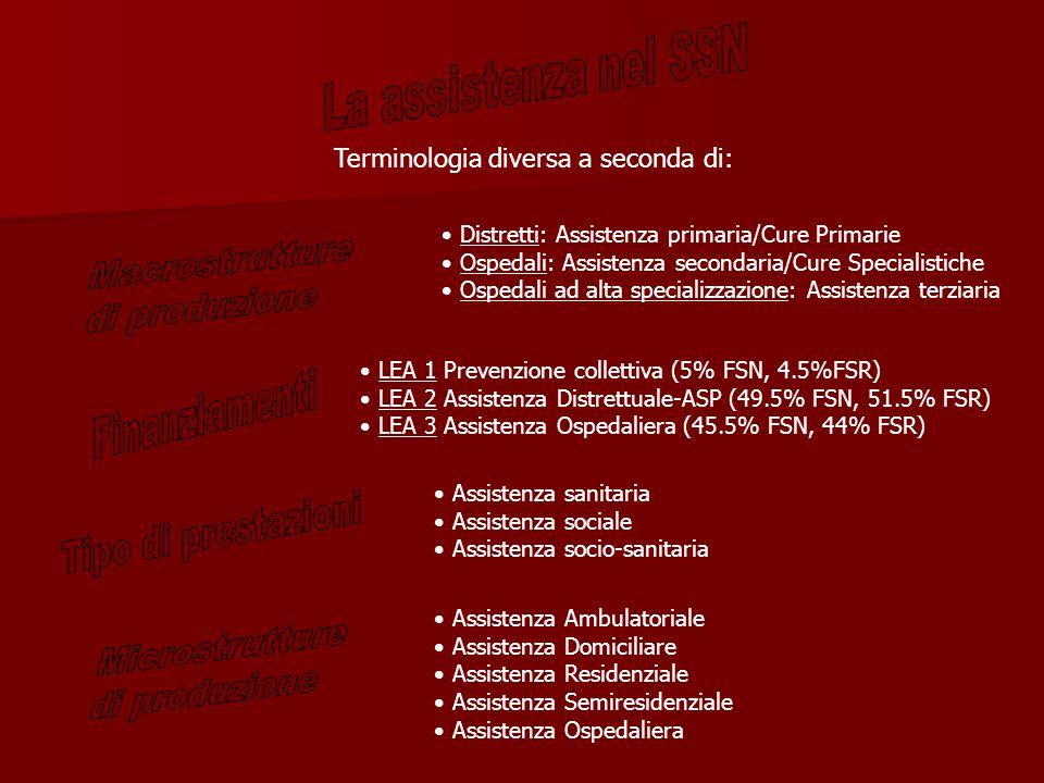Distretti: Assistenza primaria/Cure Primarie Ospedali: Assistenza secondaria/Cure Specialistiche Ospedali ad alta specializzazione: Assistenza terziaria Terminologia diversa a seconda di: LEA 1 Prevenzione collettiva (5% FSN, 4.5%FSR) LEA 2 Assistenza Distrettuale-ASP (49.5% FSN, 51.5% FSR) LEA 3 Assistenza Ospedaliera (45.5% FSN, 44% FSR) Assistenza sanitaria Assistenza sociale Assistenza socio-sanitaria Assistenza Ambulatoriale Assistenza Domiciliare Assistenza Residenziale Assistenza Semiresidenziale Assistenza Ospedaliera