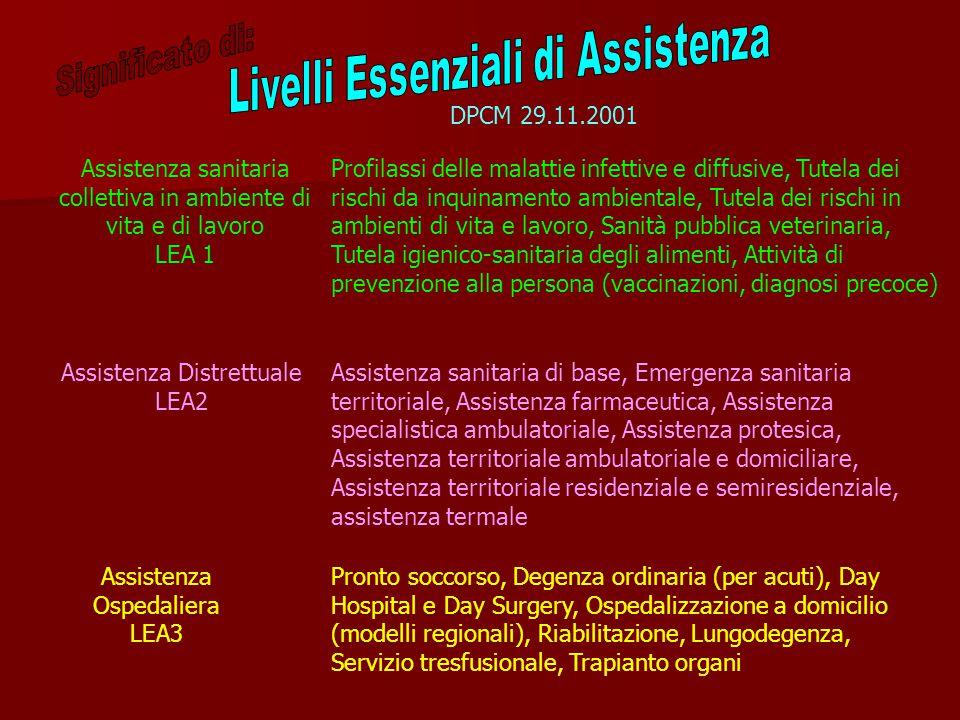 Assistenza sanitaria collettiva in ambiente di vita e di lavoro LEA 1 Assistenza Distrettuale LEA2 Assistenza Ospedaliera LEA3 Profilassi delle malattie infettive e diffusive, Tutela dei rischi da inquinamento ambientale, Tutela dei rischi in ambienti di vita e lavoro, Sanità pubblica veterinaria, Tutela igienico-sanitaria degli alimenti, Attività di prevenzione alla persona (vaccinazioni, diagnosi precoce) Assistenza sanitaria di base, Emergenza sanitaria territoriale, Assistenza farmaceutica, Assistenza specialistica ambulatoriale, Assistenza protesica, Assistenza territoriale ambulatoriale e domiciliare, Assistenza territoriale residenziale e semiresidenziale, assistenza termale Pronto soccorso, Degenza ordinaria (per acuti), Day Hospital e Day Surgery, Ospedalizzazione a domicilio (modelli regionali), Riabilitazione, Lungodegenza, Servizio tresfusionale, Trapianto organi DPCM 29.11.2001