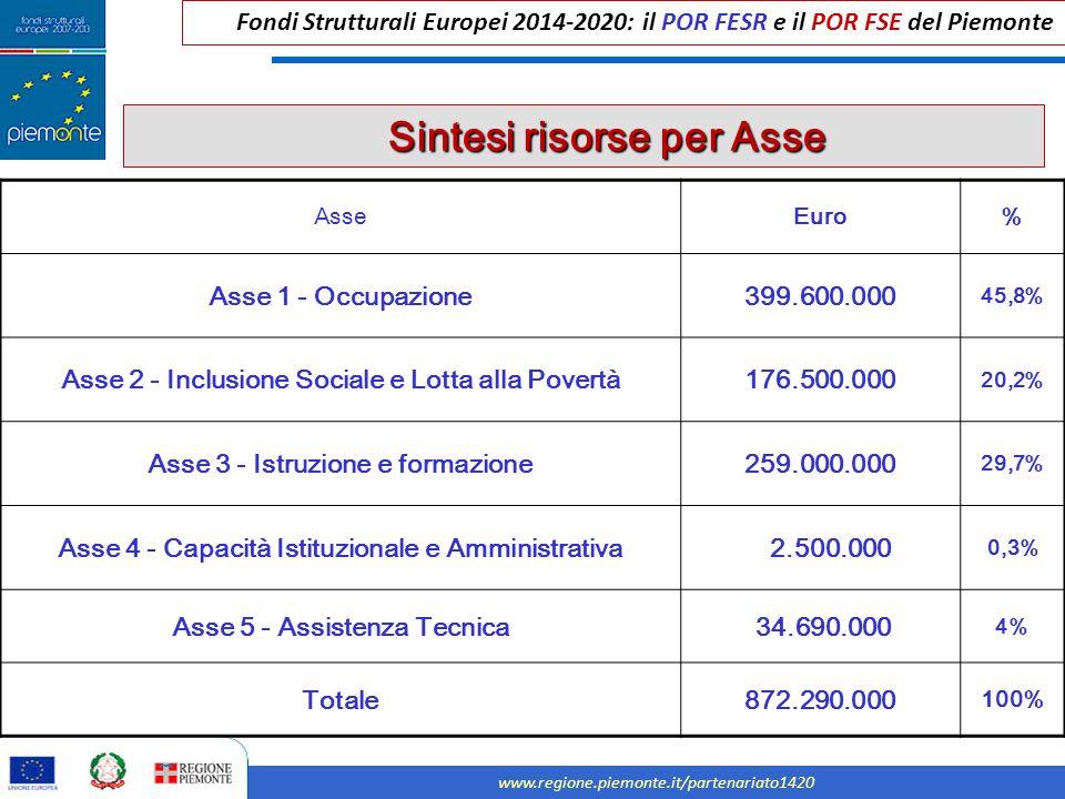 Fondi Strutturali Europei 2014-2020: il POR FESR e il POR FSE del Piemonte www.regione.piemonte.it/partenariato1420 Sintesi risorse per Asse Sintesi r