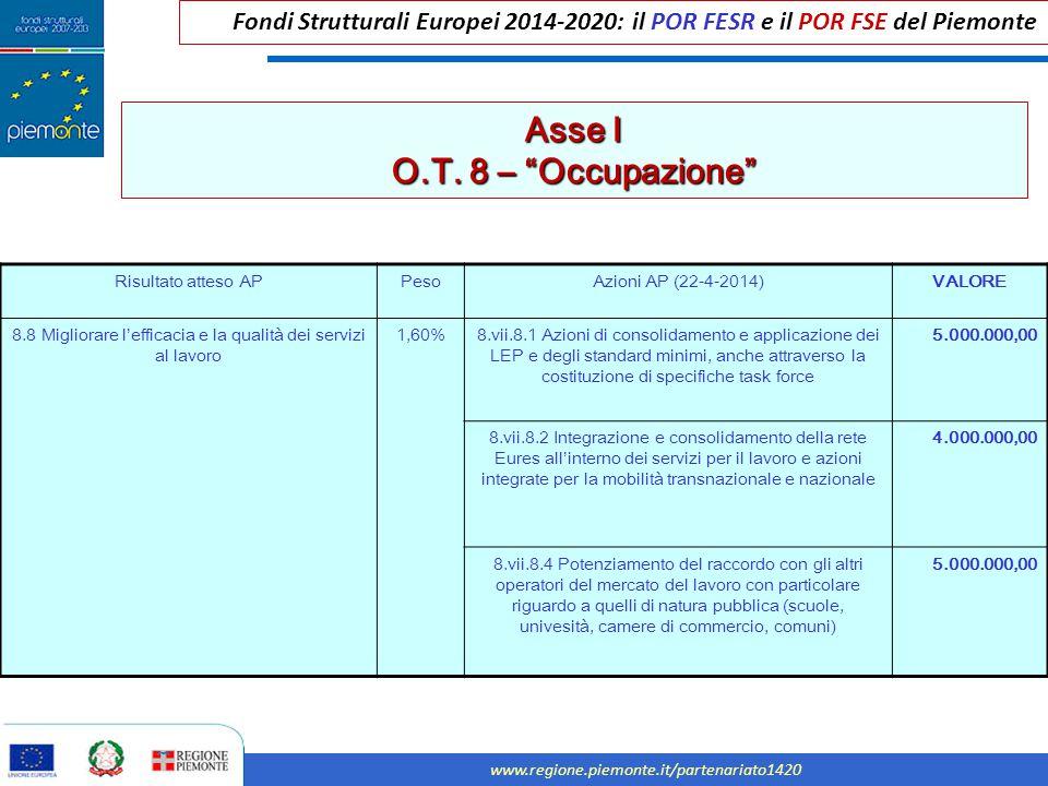 """Fondi Strutturali Europei 2014-2020: il POR FESR e il POR FSE del Piemonte www.regione.piemonte.it/partenariato1420 Asse I O.T. 8 – """"Occupazione"""" Risu"""