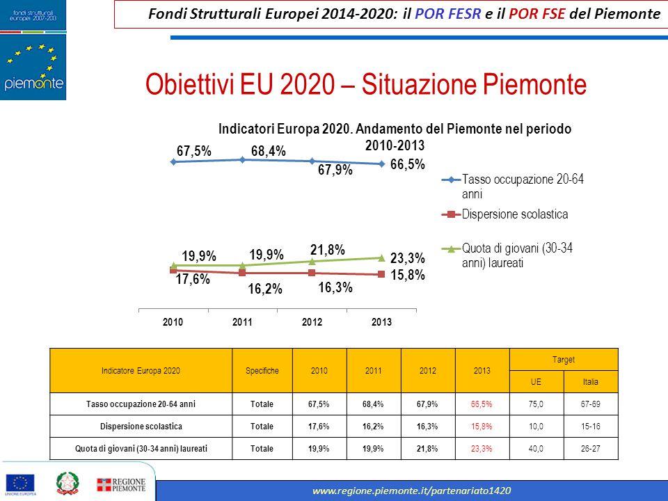 Fondi Strutturali Europei 2014-2020: il POR FESR e il POR FSE del Piemonte www.regione.piemonte.it/partenariato1420 Obiettivi EU 2020 – Situazione Pie