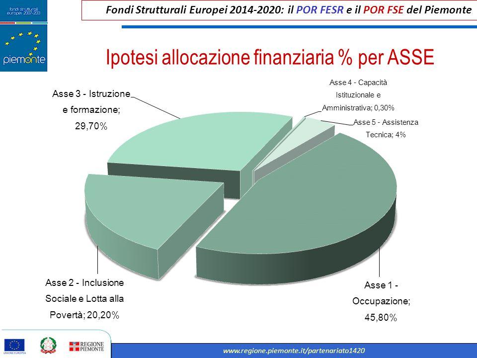 Fondi Strutturali Europei 2014-2020: il POR FESR e il POR FSE del Piemonte www.regione.piemonte.it/partenariato1420 Ipotesi allocazione finanziaria %