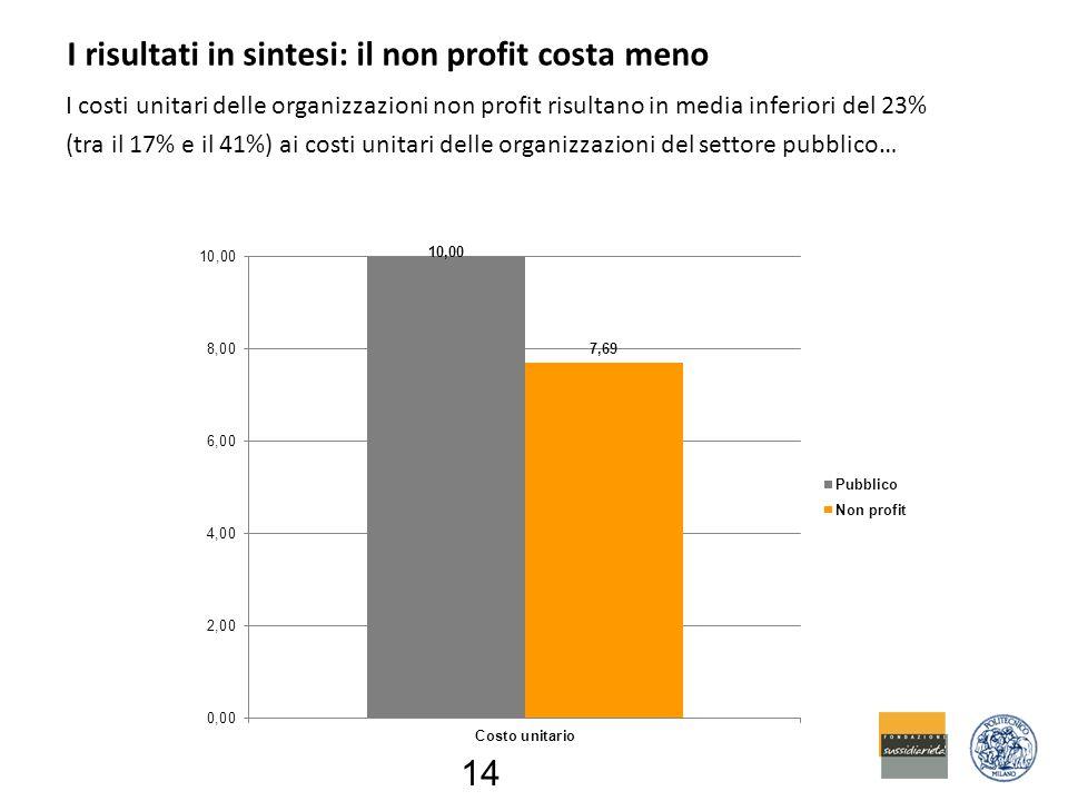 I risultati in sintesi: il non profit costa meno I costi unitari delle organizzazioni non profit risultano in media inferiori del 23% (tra il 17% e il 41%) ai costi unitari delle organizzazioni del settore pubblico… 14
