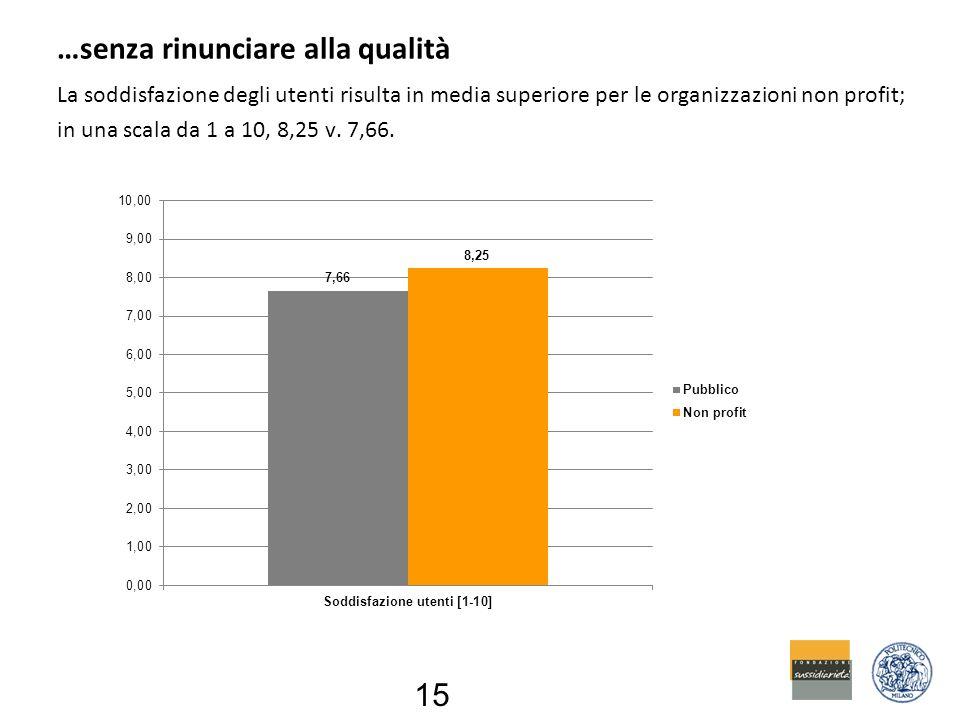 …senza rinunciare alla qualità La soddisfazione degli utenti risulta in media superiore per le organizzazioni non profit; in una scala da 1 a 10, 8,25 v.