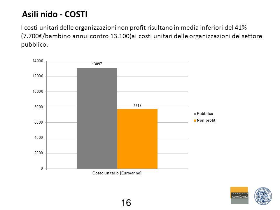 Asili nido - COSTI I costi unitari delle organizzazioni non profit risultano in media inferiori del 41% (7.700€/bambino annui contro 13.100)ai costi unitari delle organizzazioni del settore pubblico.