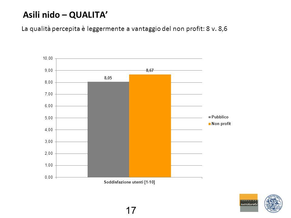 Asili nido – QUALITA' La qualità percepita è leggermente a vantaggio del non profit: 8 v. 8,6 17