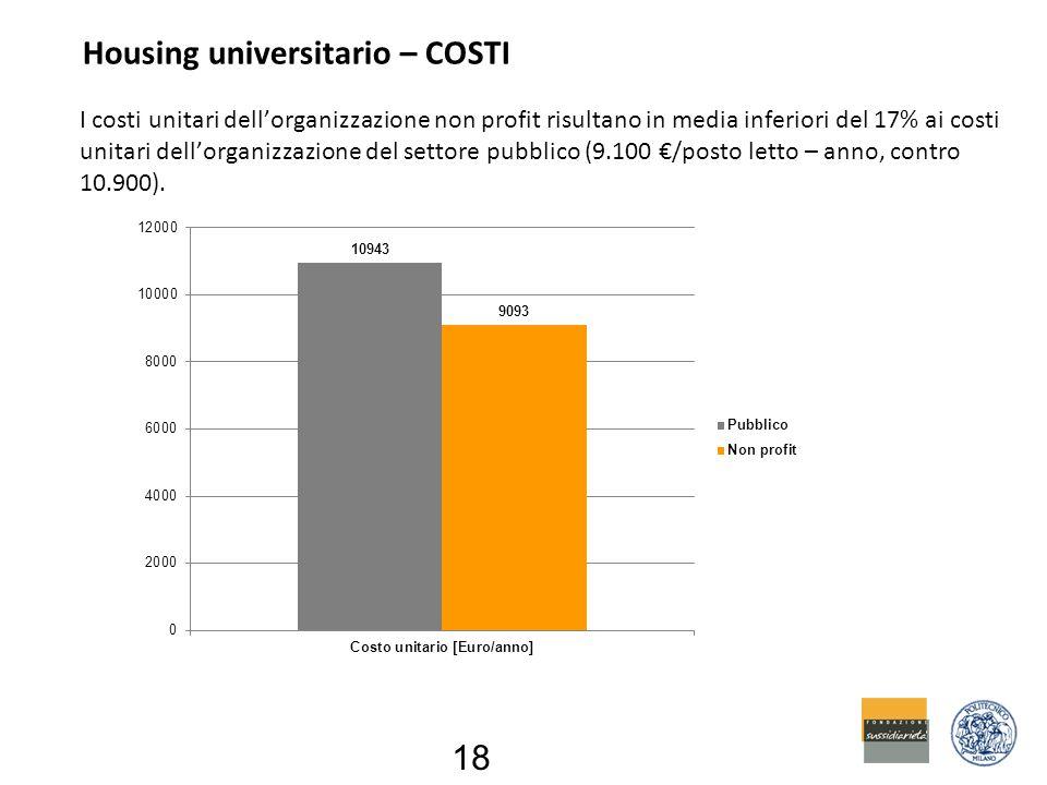 Housing universitario – COSTI 18 I costi unitari dell'organizzazione non profit risultano in media inferiori del 17% ai costi unitari dell'organizzazione del settore pubblico (9.100 €/posto letto – anno, contro 10.900).