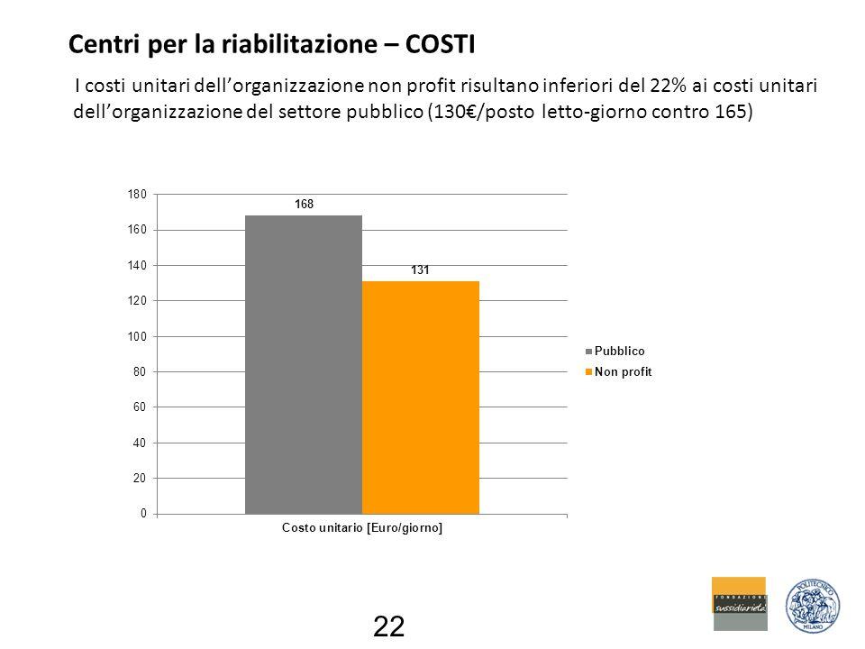 Centri per la riabilitazione – COSTI I costi unitari dell'organizzazione non profit risultano inferiori del 22% ai costi unitari dell'organizzazione del settore pubblico (130€/posto letto-giorno contro 165) 22