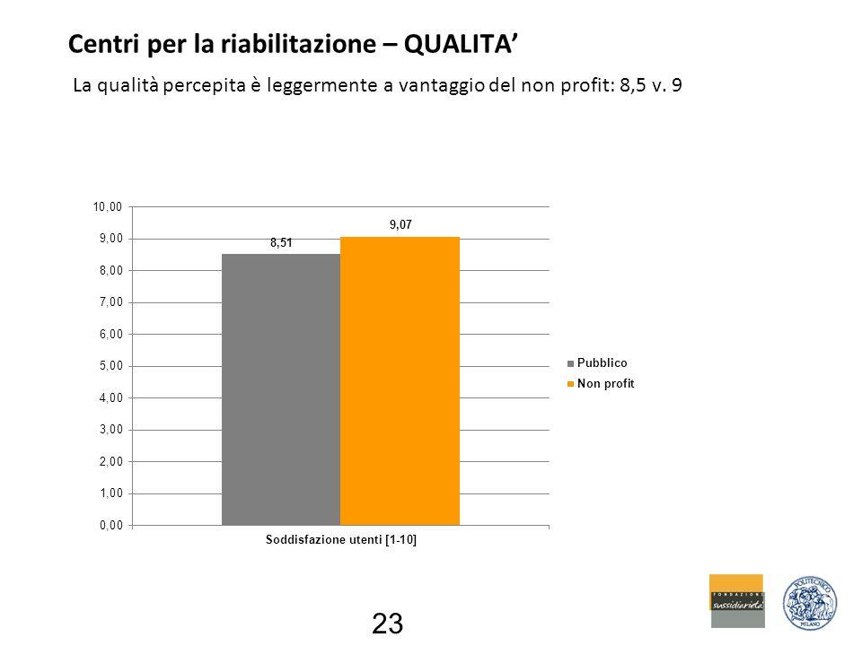 Centri per la riabilitazione – QUALITA' La qualità percepita è leggermente a vantaggio del non profit: 8,5 v.
