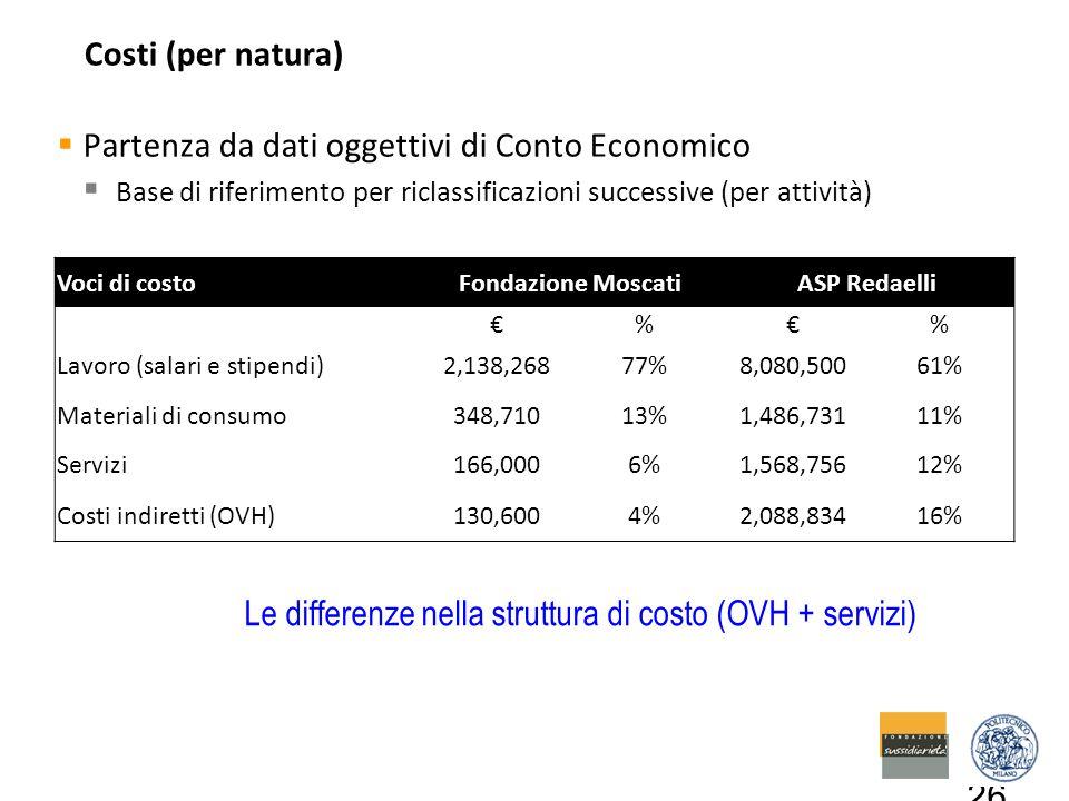 Costi (per natura)  Partenza da dati oggettivi di Conto Economico  Base di riferimento per riclassificazioni successive (per attività) 26 Le differenze nella struttura di costo (OVH + servizi) Voci di costoFondazione MoscatiASP Redaelli €%€% Lavoro (salari e stipendi)2,138,26877%8,080,50061% Materiali di consumo348,71013%1,486,73111% Servizi166,0006%1,568,75612% Costi indiretti (OVH)130,6004%2,088,83416%