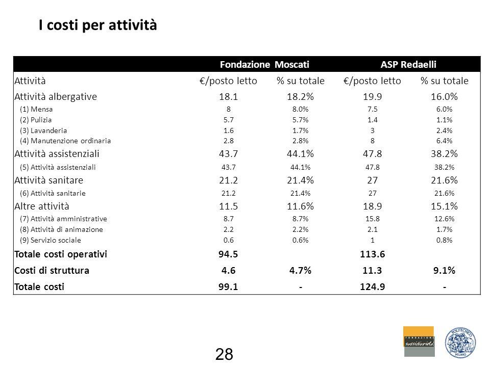 I costi per attività 28 Fondazione MoscatiASP Redaelli Attività€/posto letto% su totale€/posto letto% su totale Attività albergative18.118.2%19.916.0% (1) Mensa88.0%7.56.0% (2) Pulizia5.75.7%1.41.1% (3) Lavanderia1.61.7%32.4% (4) Manutenzione ordinaria2.82.8%86.4% Attività assistenziali43.744.1%47.838.2% (5) Attività assistenziali43.744.1%47.838.2% Attività sanitare21.221.4%2721.6% (6) Attività sanitarie21.221.4%2721.6% Altre attività11.511.6%18.915.1% (7) Attività amministrative8.78.7%15.812.6% (8) Attività di animazione2.22.2%2.11.7% (9) Servizio sociale0.60.6%10.8% Totale costi operativi94.5 113.6 Costi di struttura4.64.7%11.39.1% Totale costi99.1-124.9-
