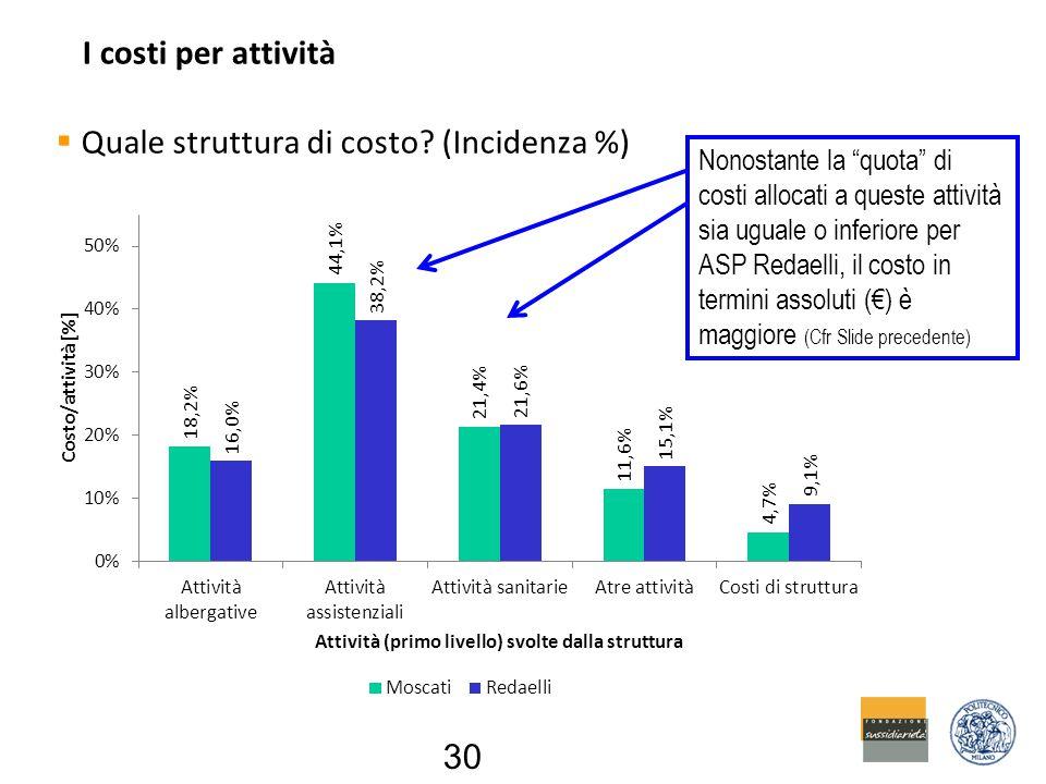 I costi per attività  Quale struttura di costo.
