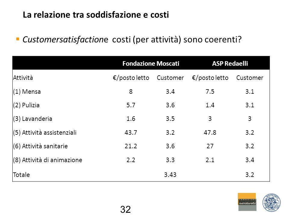 La relazione tra soddisfazione e costi  Customersatisfactione costi (per attività) sono coerenti.