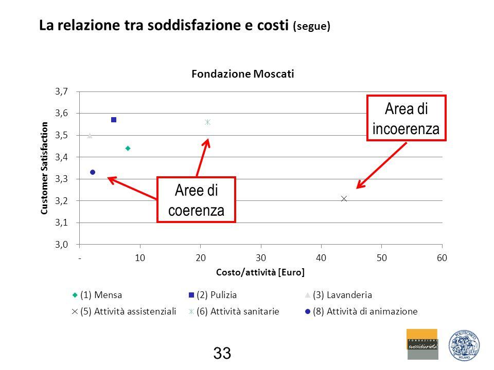 La relazione tra soddisfazione e costi (segue) 33 Aree di coerenza Area di incoerenza