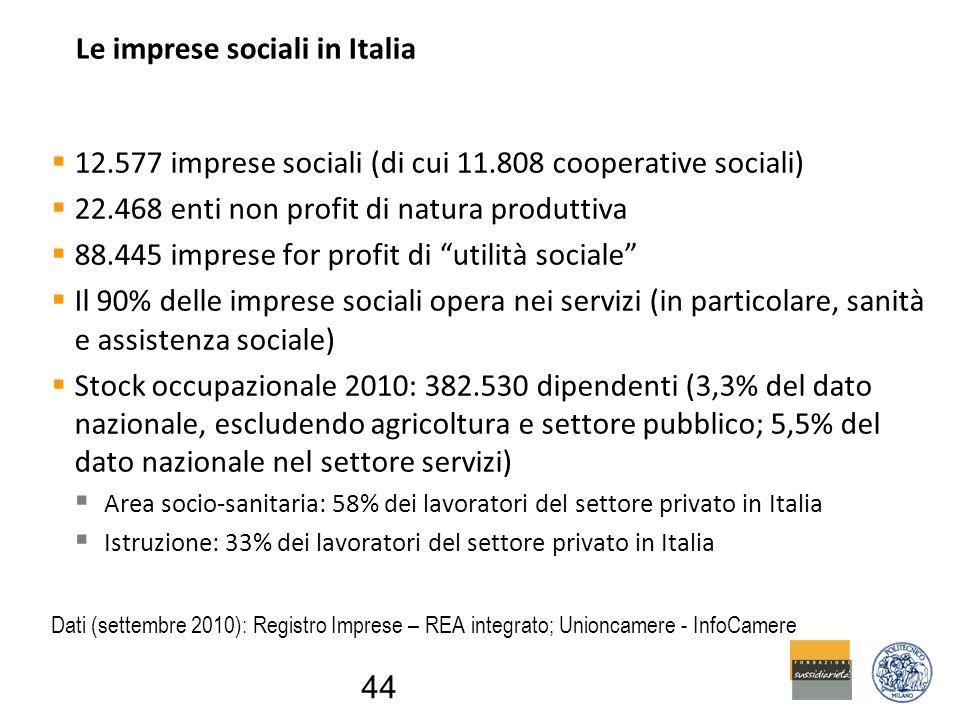Le imprese sociali in Italia  12.577 imprese sociali (di cui 11.808 cooperative sociali)  22.468 enti non profit di natura produttiva  88.445 imprese for profit di utilità sociale  Il 90% delle imprese sociali opera nei servizi (in particolare, sanità e assistenza sociale)  Stock occupazionale 2010: 382.530 dipendenti (3,3% del dato nazionale, escludendo agricoltura e settore pubblico; 5,5% del dato nazionale nel settore servizi)  Area socio-sanitaria: 58% dei lavoratori del settore privato in Italia  Istruzione: 33% dei lavoratori del settore privato in Italia Dati (settembre 2010): Registro Imprese – REA integrato; Unioncamere - InfoCamere 44