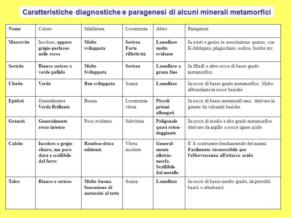 MineraleFormula chimicaTipo di metamorfismo e protolito EpidotoCa 2 (Al,Fe 3+ ) 3 Si 3 O 12 (OH) Basso grado metamorfico in varie composizioni, specialmente basiche Giadeite*NaAlSi 2 O 6 Rocce di metamorfismo di seppellimento Glaucofane*Na 2 Mg 3 Al 2 Si 8 O 22 (O H) 2 Alta pressione (metamorfismo di seppellimento) su rocce basiche Granato(Fe,Mg,Mi,Ca) 3 (Al,Fe 3+ ) 2 Si 3 O 12 Presente in vari gradi di metamorfismo con composizione del minerale che varia in funzione del protolito e delle condizioni P- T HedenbergiteCaFeSi 2 O 6 Skarn K-feldspatoKalSi 3 O 8 Alto grado del metamorfismo regionale e termico Lawsonite*CaAl 2 Si 2 O 7 (OH) 2.H 2 O Metamorfismo di basso grado in rocce basiche MuscoviteKAl 3 Si 3 O 10 (OH) 2 Tipica di metamorfismo regionale medio- alto in rocce pelitiche Olivina(Mg,Fe) 2 SiO 4 Protolito ultrabasico o dolomie impure