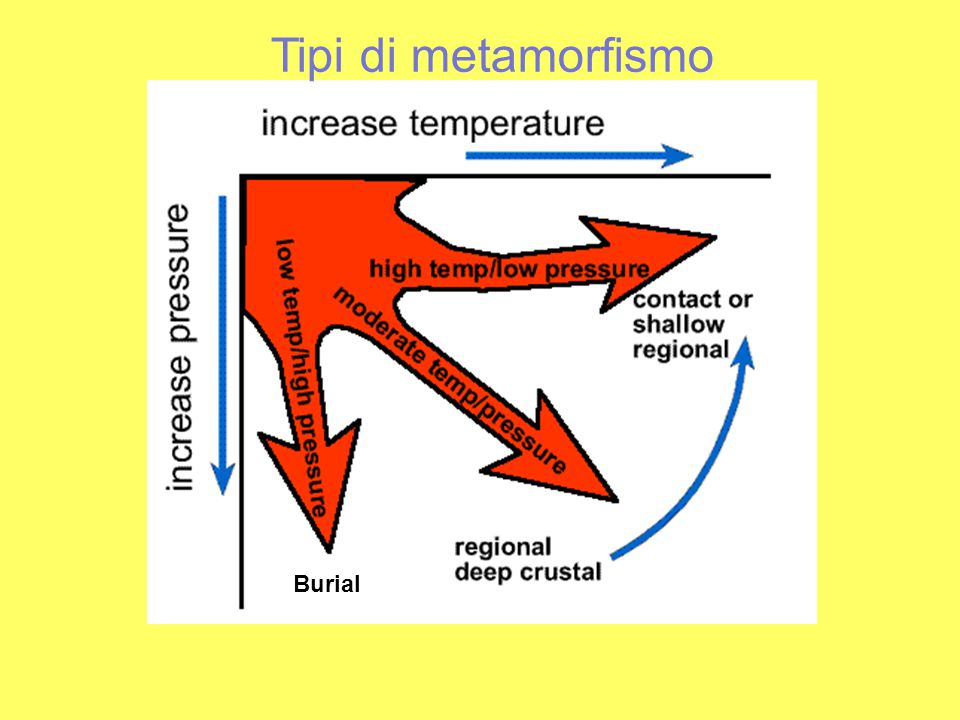 Tipi di metamorfismo Il metamorfismo termico si realizza nelle rocce intorno alle intrusioni magmatiche; il fattore principale è costituito dalla temperatura.