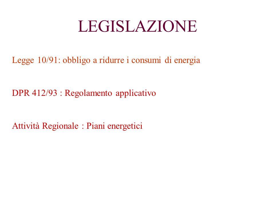 LEGISLAZIONE Legge 10/91: obbligo a ridurre i consumi di energia DPR 412/93 : Regolamento applicativo Attività Regionale : Piani energetici