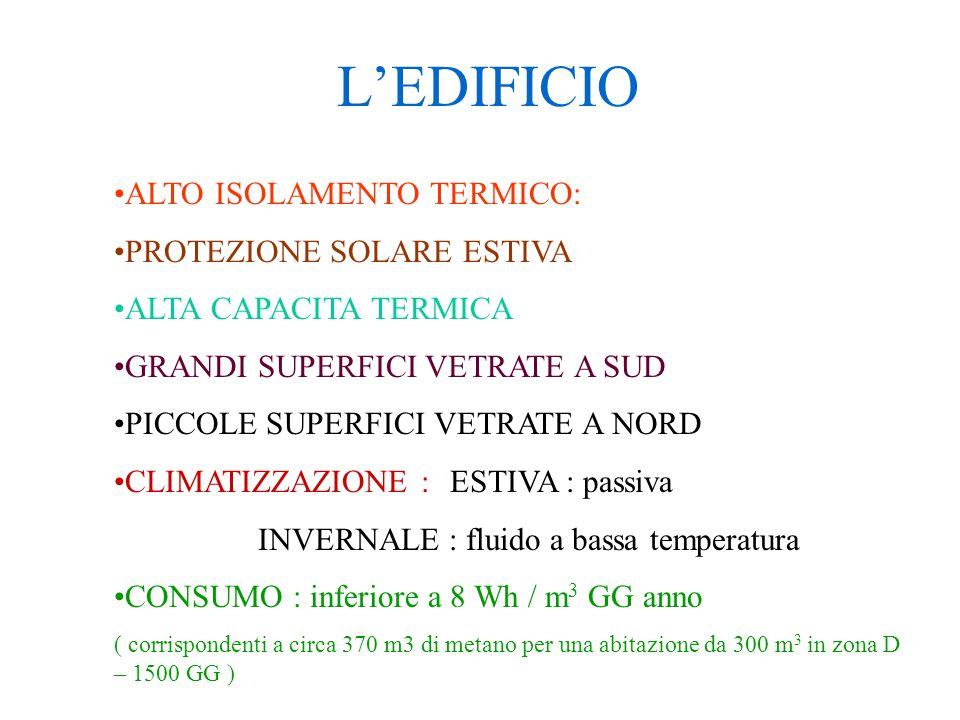 L'EDIFICIO ALTO ISOLAMENTO TERMICO: PROTEZIONE SOLARE ESTIVA ALTA CAPACITA TERMICA GRANDI SUPERFICI VETRATE A SUD PICCOLE SUPERFICI VETRATE A NORD CLI