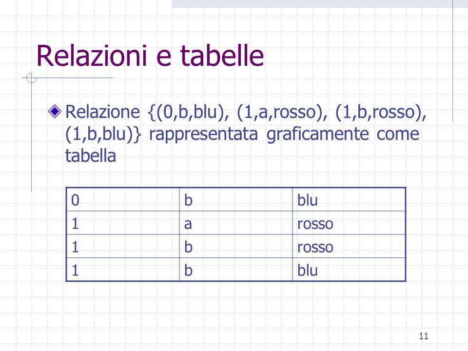 11 Relazioni e tabelle Relazione {(0,b,blu), (1,a,rosso), (1,b,rosso), (1,b,blu)} rappresentata graficamente come tabella 0bblu 1arosso 1b 1bblu
