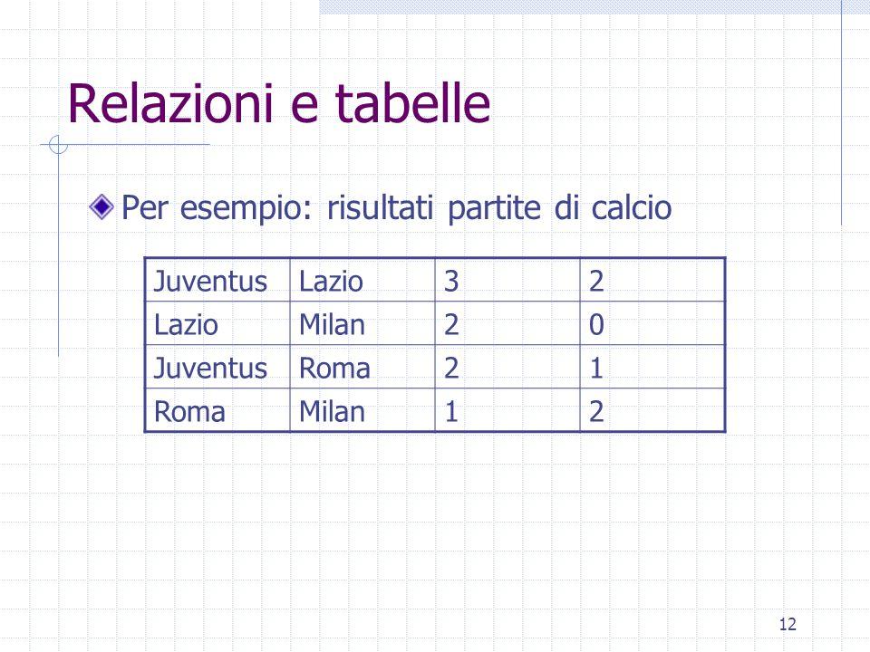 12 Relazioni e tabelle Per esempio: risultati partite di calcio JuventusLazio32 Milan20 JuventusRoma21 Milan12