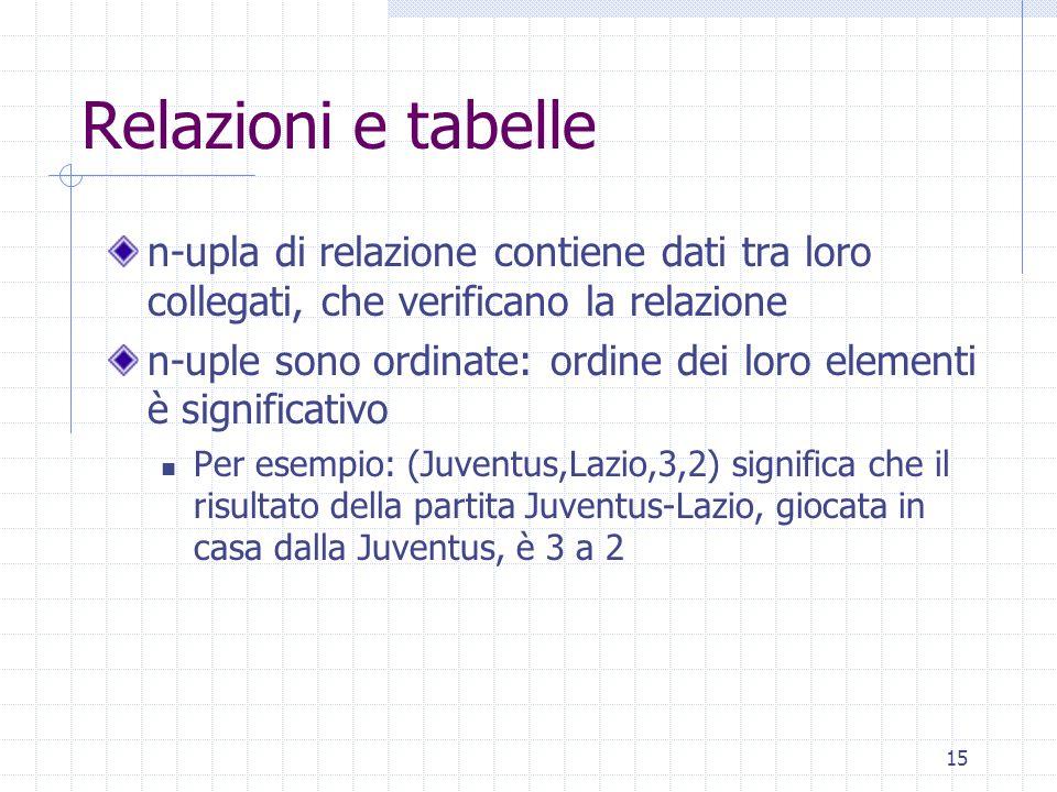 15 Relazioni e tabelle n-upla di relazione contiene dati tra loro collegati, che verificano la relazione n-uple sono ordinate: ordine dei loro elementi è significativo Per esempio: (Juventus,Lazio,3,2) significa che il risultato della partita Juventus-Lazio, giocata in casa dalla Juventus, è 3 a 2