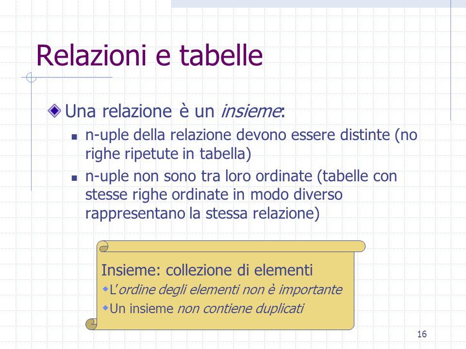 16 Relazioni e tabelle Una relazione è un insieme: n-uple della relazione devono essere distinte (no righe ripetute in tabella) n-uple non sono tra loro ordinate (tabelle con stesse righe ordinate in modo diverso rappresentano la stessa relazione) Insieme: collezione di elementi  L'ordine degli elementi non è importante  Un insieme non contiene duplicati