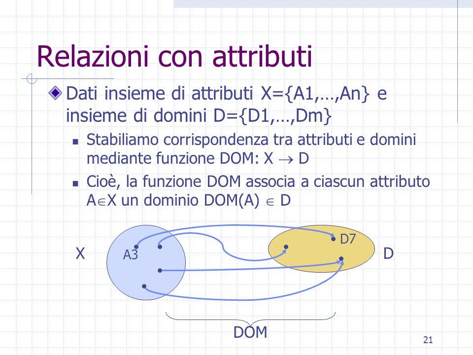 21 Relazioni con attributi Dati insieme di attributi X={A1,…,An} e insieme di domini D={D1,…,Dm} Stabiliamo corrispondenza tra attributi e domini mediante funzione DOM: X  D Cioè, la funzione DOM associa a ciascun attributo A  X un dominio DOM(A)  D XD A3 D7 DOM