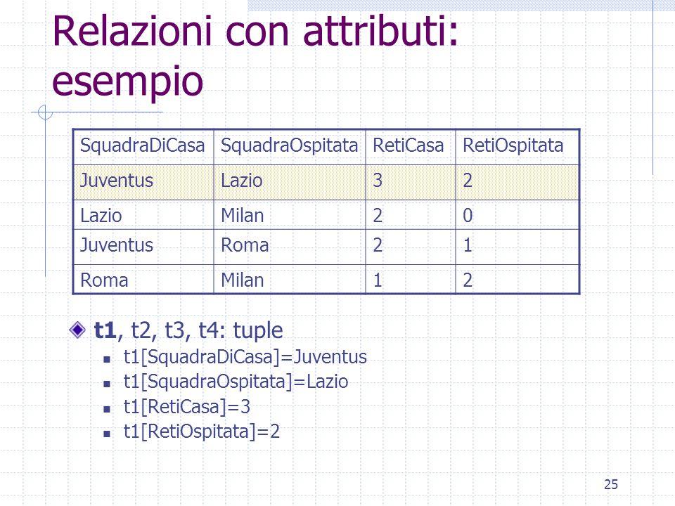 25 Relazioni con attributi: esempio t1, t2, t3, t4: tuple t1[SquadraDiCasa]=Juventus t1[SquadraOspitata]=Lazio t1[RetiCasa]=3 t1[RetiOspitata]=2 SquadraDiCasaSquadraOspitataRetiCasaRetiOspitata JuventusLazio32 Milan20 JuventusRoma21 Milan12