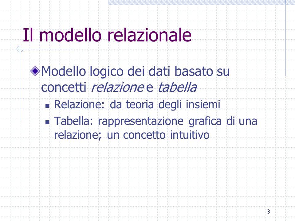 3 Il modello relazionale Modello logico dei dati basato su concetti relazione e tabella Relazione: da teoria degli insiemi Tabella: rappresentazione grafica di una relazione; un concetto intuitivo