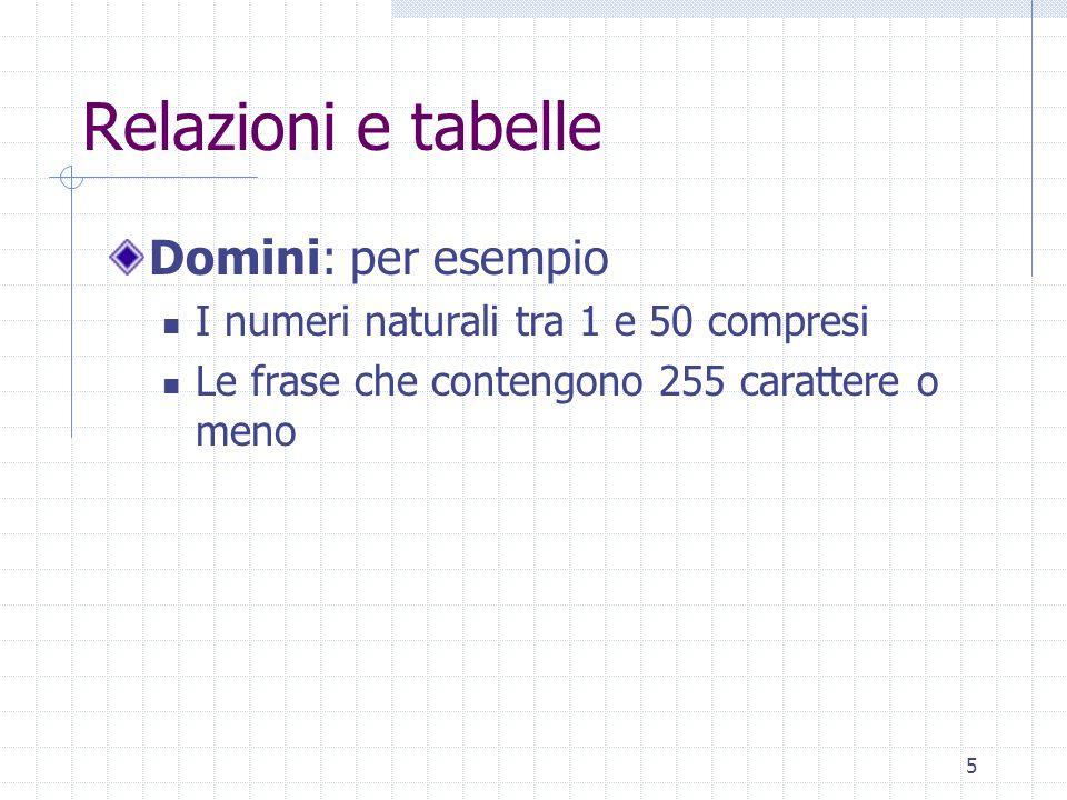 26 Relazioni con attributi: esempio t1, t2, t3, t4: tuple t2[SquadraDiCasa]=Lazio t2[SquadraOspitata]=Milan t2[RetiCasa]=2 t2[RetiOspitata]=0 SquadraDiCasaSquadraOspitataRetiCasaRetiOspitata JuventusLazio32 Milan20 JuventusRoma21 Milan12
